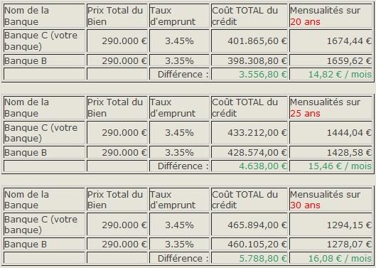 tableau comparatif financement d'une maison