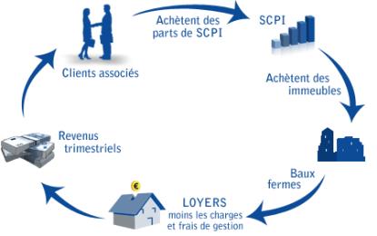 La SCPI : une autre manière d'investir dans l'immobilier